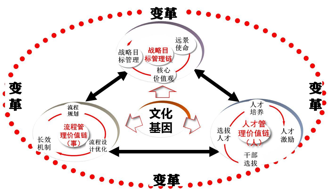 华为管理模式的道与术